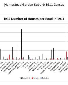 Census 1911 - Number of houses by road