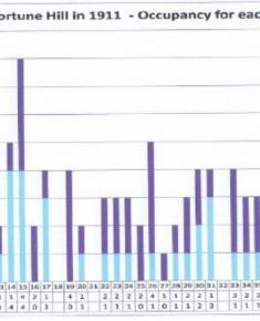 Census 1911 - Occupancy per house