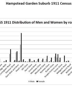 Census 1911 - Ratio of men to women