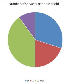Census 1911 - Servants per household