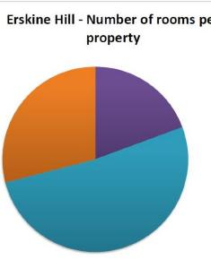 Census 1911 - Erskine Hill no of rooms per property