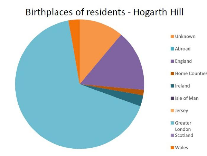 Birthplaces of residents