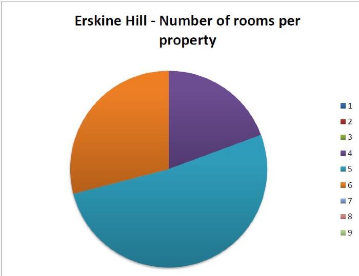 Rooms per property